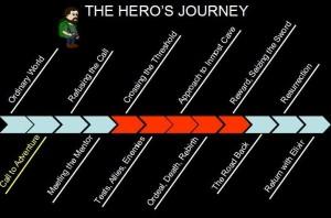 hero-journey-chart1